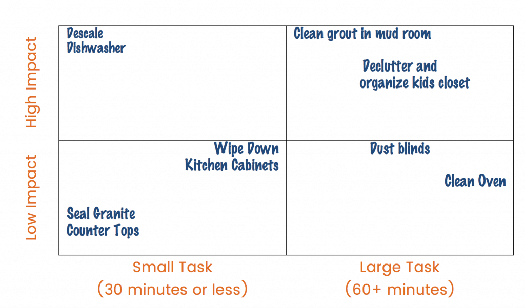 2 x 2 grid with cleaning activities