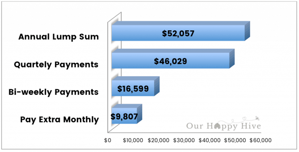 Chart showing different savings strategies and the money it saves