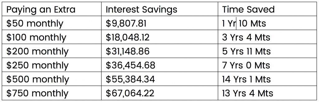 Chart showing Interest and time savings y paying extra towrds your mortgage every month.
