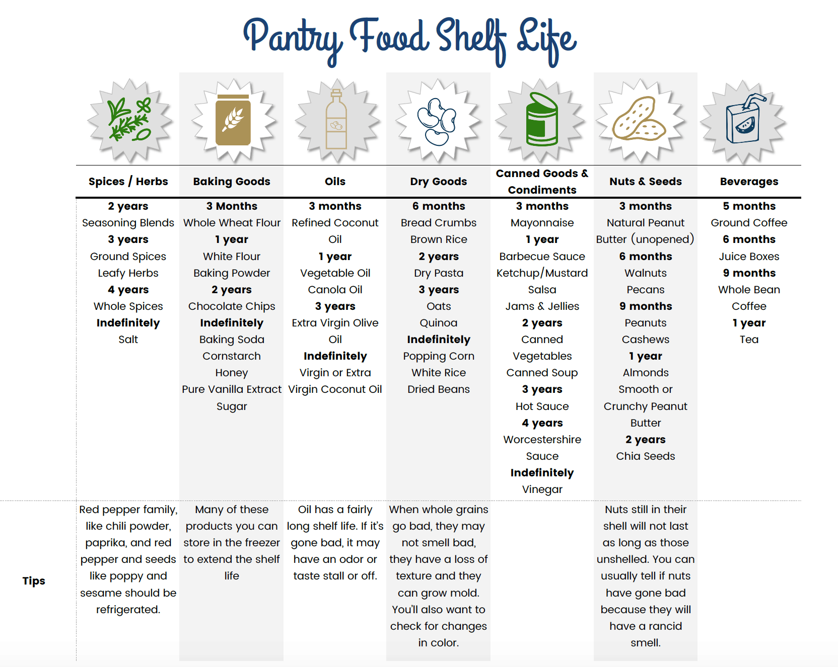 Chart summarizing the shelf life of pantry foods