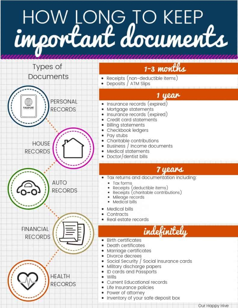Chart listing how long you need to keep important documents